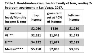 Measuring Rent Affordability In Nevada