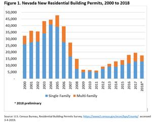 Nevada Residential Building Permits Down