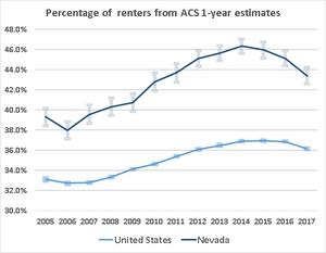 Proportion of Nevada Renter Households Down