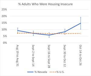 Uptick in Nevada Housing Insecurity in Census Pulse Data